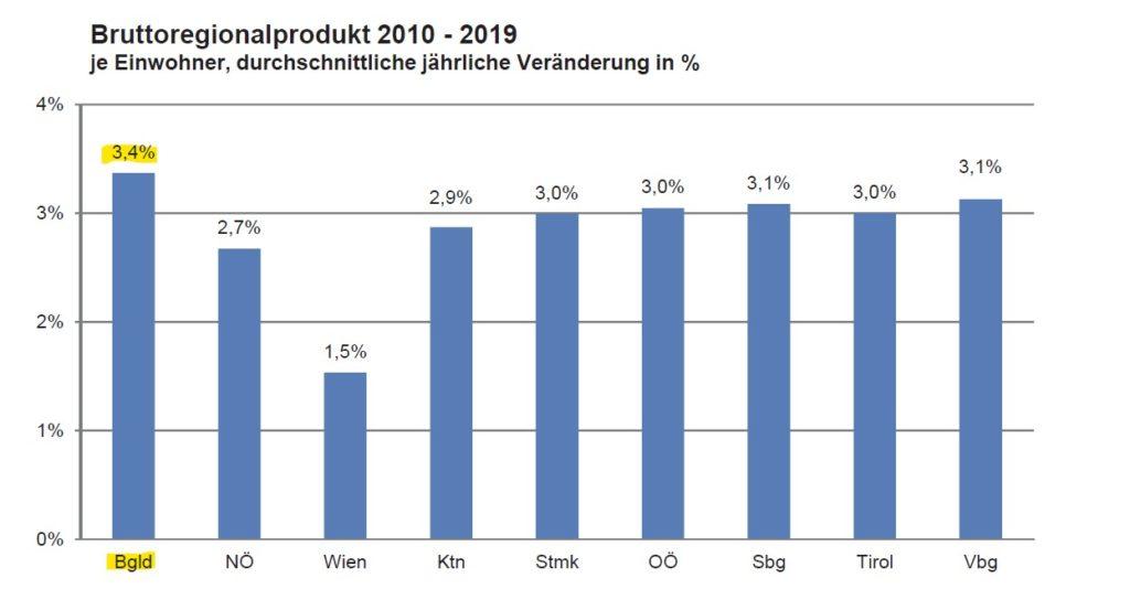 Bruttoregionalprodukt Österreich Bundesländer