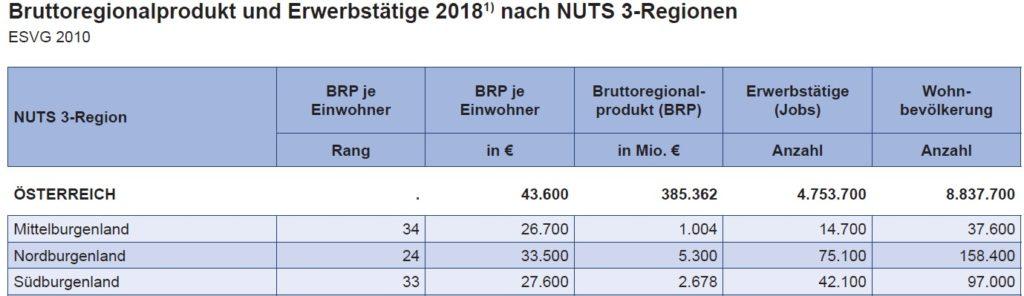 Bruttoregionalprodukt Burgenland