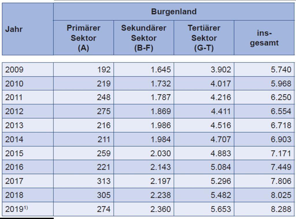 Bruttowertschöpfung Burgenland