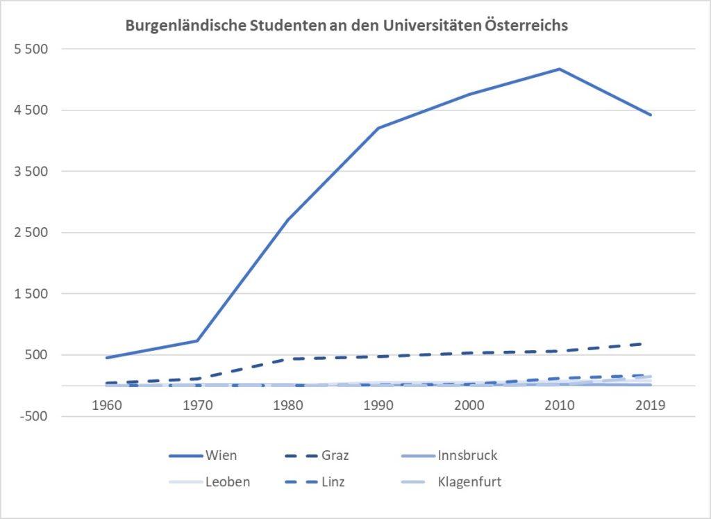 Burgenland Studenten