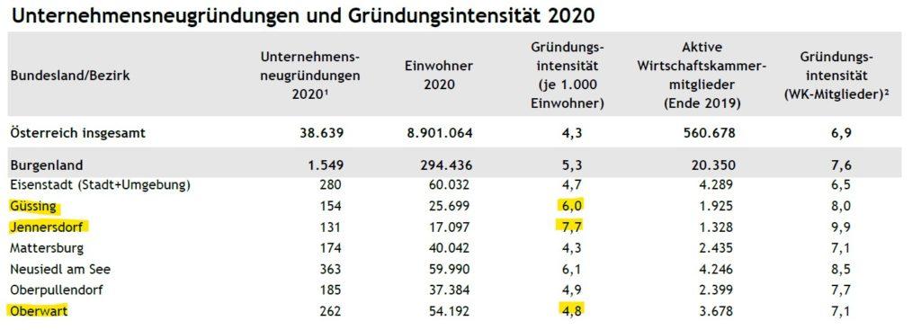 Unternehmensgründungen Südburgenland